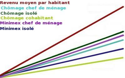 evolution des revenus et poids du ch mage en belgique. Black Bedroom Furniture Sets. Home Design Ideas